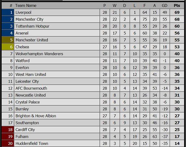 Lịch thi đấu bóng đá hôm nay, xếp hạng Ngoại hạng Anh mới nhất, lịch thi đấu Ngoại hạng Anh, trực tiếp Ngoại hạng Anh, trực tiếp bóng đá, truc tiep bong da, trực tiếp MU