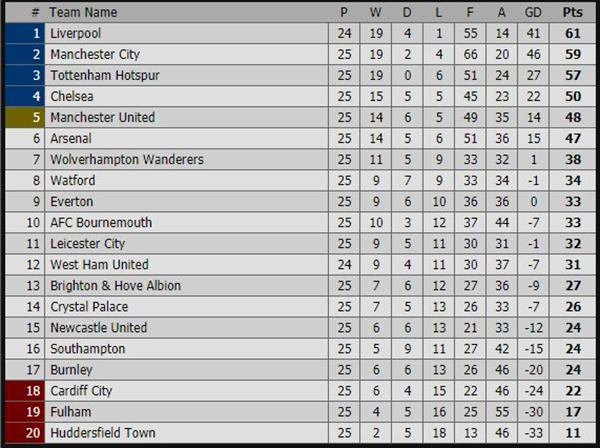 Lịch thi đấu bóng đá hôm nay, trực tiếp Ngoại hạng Anh, trực tiếp West Ham vs Liverpool, trực tiếp bóng đá, truc tiep bong da, bảng xếp hạng Ngoại hạng Anh