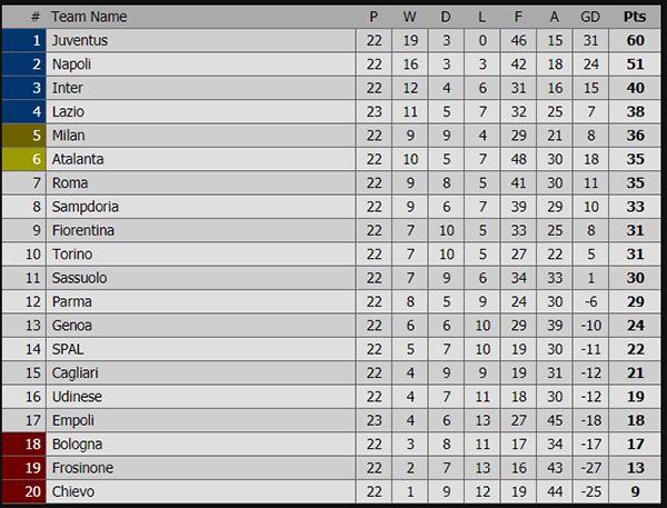 Kết quả bóng đá hôm nay, kết quả bóng đá Tây Ban Nha, kết quả bóng đá Italia, kết quả bóng đá, ket qua bong da, xếp hạng Italia, Lazio vs Empoli, FPT Play, tỷ số