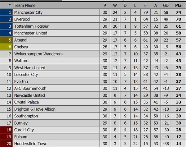 Lịch thi đấu bóng đá hôm nay, Trực tiếp bóng đá, truc tiep bong da, trực tiếp Arsenal vs MU, Arsenal vs MU, trực tuyến, bảng xếp hạng Ngoại hạng Anh, cuộc đua Top 4