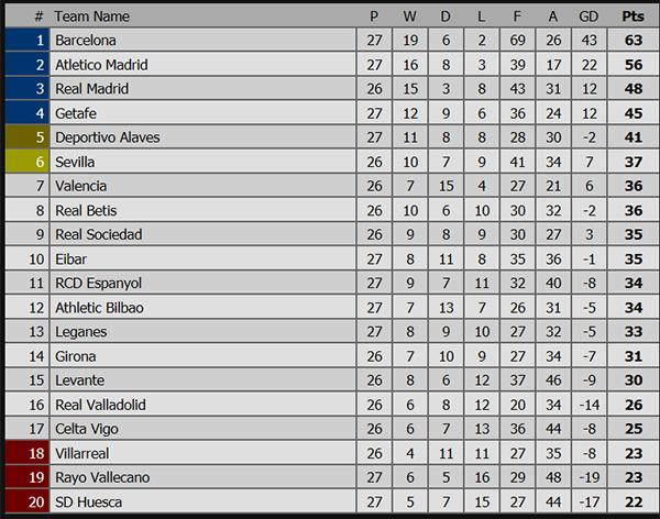Barca 3-1 Rayo Vallecano, kết quả bóng đá hôm nay, ket qua bong da, kqbd, kết quả Barcelona vs Vallecano, kết quả bóng đá Tây Ban Nha, bảng xếp hạng Tây Ban Nha