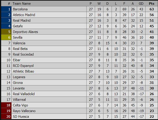 Lịch thi đấu bóng đá hôm nay. Trực tiếp bóng đá, truc tiep bong da, trực tiếp Barca vs Vallecano, Valladolid vs Real Madrid, bảng xếp hạng Tây Ban Nha, Cúp C1