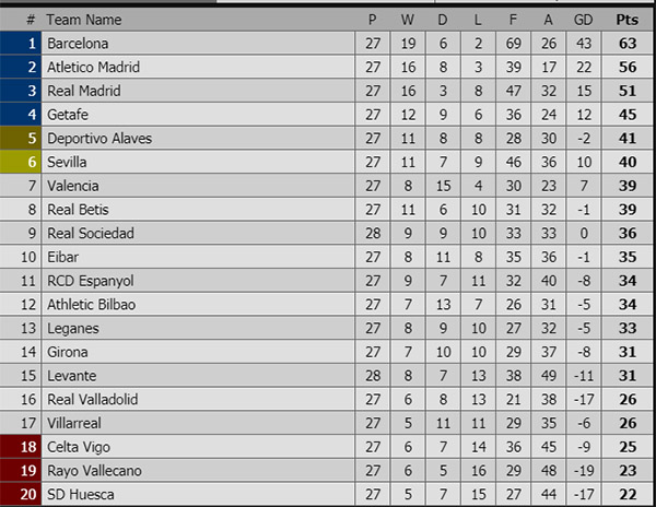 Kết quả bóng đá hôm nay, kết quả U19 quốc gia, kết quả U19 SLNA vs U19 HAGL, kết quả U19 SHB Đà Nẵng vs U19 Hà Nội T&T, kết quả bóng đá, ket qua bong da, kqbd, bảng xếp hạng bóng đá Ý, bảng xếp hạng bóng đá Tây Ban Nha