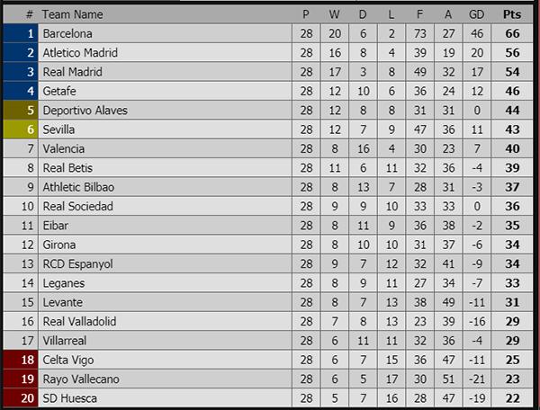 Kết quả bóng đá hôm nay, kết quả bóng đá, ket qua bong da, kết quả Real Madrid vs Celta Vigo, Real Betis vs Barca, bảng xếp hạng Tây Ban Nha, Lionel Messi, Zidane trở lại