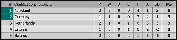 Kết quả Hà Lan vs Đức, video clip Hà Lan 2-3 Đức, kết quả bóng đá hôm nay, kết quả bóng đá, ket qua bong da, kết quả vòng loại EURO 2020, bảng xếp hạng EURO 2020, bảng C
