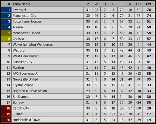 VTV6, VTC3, Lịch thi đấu bóng đá hôm nay, trực tiếp bóng đá, truc tiep bong da, trực tiếp U19 Việt Nam vs U19 Thái Lan, trực tiếp MU Watford, bảng xếp hạng Ngoại hạng Anh