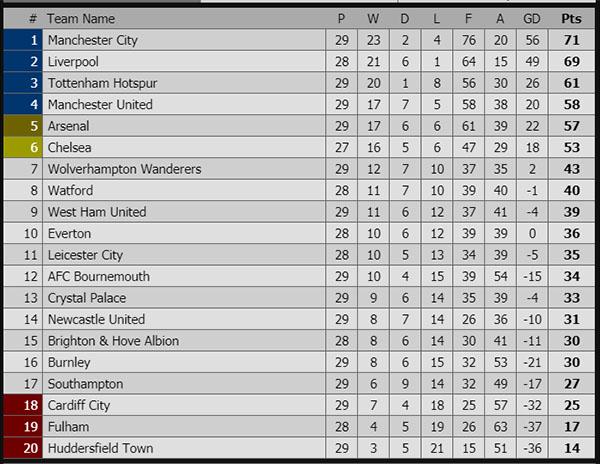 Lịch thi đấu bóng đá hôm nay, trực tiếp bóng đá, truc tiep bong da, trực tiếp Ngoại hạng Anh, bảng xếp hạng Ngoại hạng Anh, Tottenham vs Arsenal, MU vs Southampton
