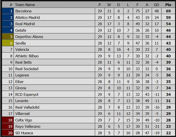 Lịch thi đấu bóng đá hôm nay, trực tiếp bóng đá, truc tiep bong da, kết quả Barca vs Espanyol, soi kèo Real Madrid vs Huesca, nhận định, soi kèo, tỷ lệ, bxh Tây Ban Nha