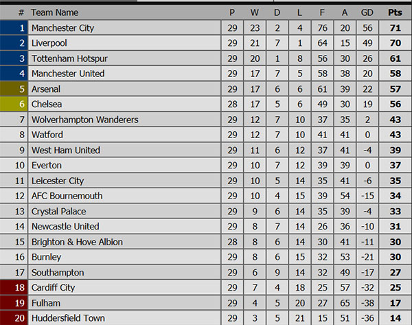 Kết quả bóng đá hôm nay, kết quả bóng đá, ket qua bong da, kết quả Ngoại hạng Anh, kết quả Fulham vs Chelsea, tỷ số Everton vs Liverpool, xếp hạng Ngoại hạng Anh