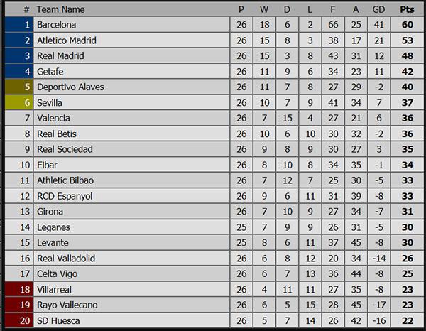 Kết quả bóng đá hôm nay, kết quả bóng đá, ket qua bong da, kết quả Real Madrid vs Barcelona, ket qua Real vs Barca, bảng xếp hạng Tây Ban Nha, Kinh điển, Atletico