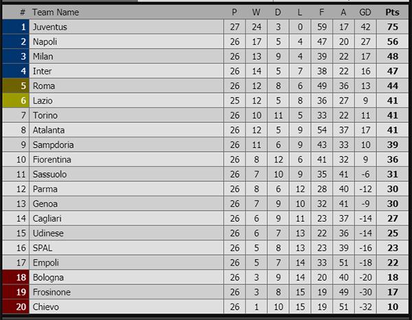 Kết quả bóng đá hôm nay, kết quả bóng đá, ket qua bong da, kqbd, kết quả Tây Ban Nha, xếp hạng Italia,kết quả bóng đá Italia, Juventus vs Udinese, FPT Play
