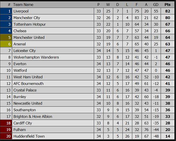 Kết quả bóng đá hôm nay, kết quả bóng đá, ket qua bong da, kết quả HAGL vs Quảng Ninh, kết quả MU vs West Ham, xếp hạng Ngoại hạng Anh, MU vs West Ham, kqbd, Milan Lazio