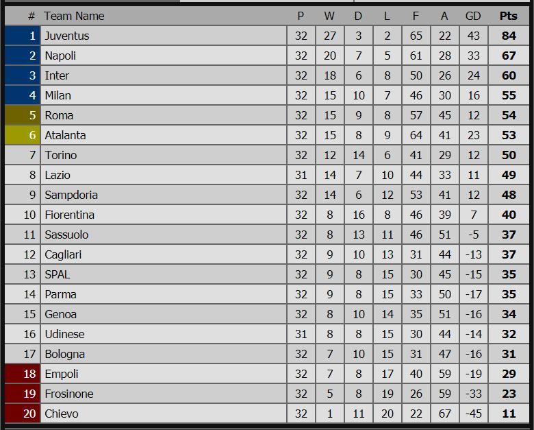 Lịch thi đấu bóng đá hôm nay, kết quả bóng đá, ket qua bong da, kết quả SPAL vs Juventus, kết quả Milan vs Lazio, bảng xếp hạng bóng đá Ý, cuộc đua Top 4, AC Milan, Juve