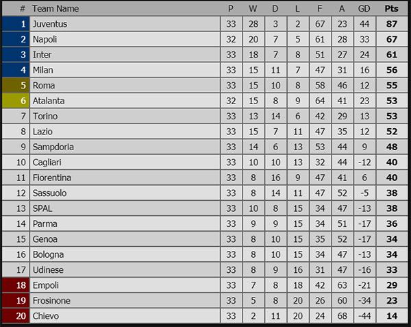 Lịch thi đấu bóng đá Ý, trực tiếp bóng đá Ý, kết quả Parma vs Milan, kết quả Juve vs Fiorentina, video Juve vs Fiorentina, trực tiếp Inter vs Roma, bảng xếp hạng Italia