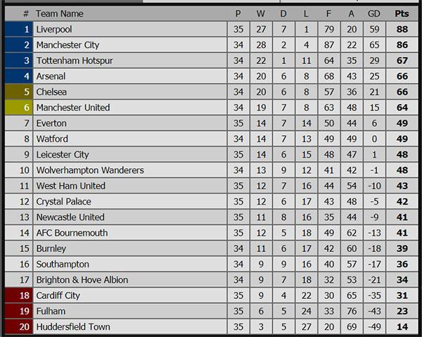 VTV6, VTC3, Kết quả bóng đá hôm nay, Quảng Nam vs HAGL, Hà Nội vs Hải Phòng, Everton MU, Arsenal Crystal Palace, kết quả bóng đá, ket qua bong da, bxh Ngoại hạng Anh