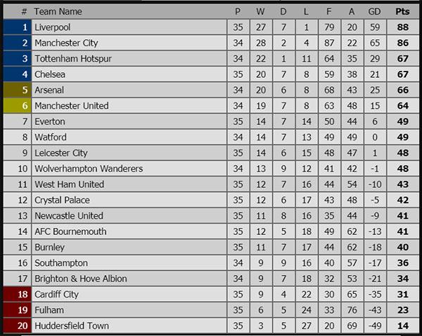 Kết quả bóng đá hôm nay, kết quả bóng đá, ket qua bong da, kqbd, kết quả Chelsea vs Burnley, video Chelsea vs Burnley, kết quả Ngoại hạng Anh, bxh Ngoại hạng Anh