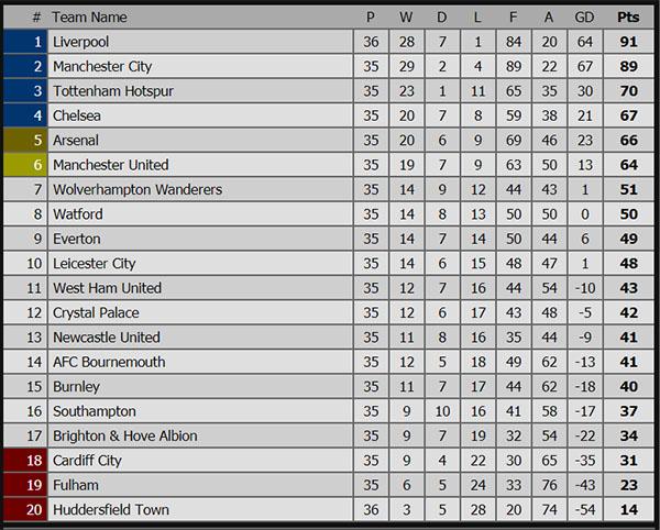 Kết quả bóng đá hôm nay, kết quả bóng đá, ket qua bong da, ket qua Hải Phòng vs Bình Dương, kết quả Liverpool vs Huddersfield, bxh Ngoại hạng Anh, bxh V League