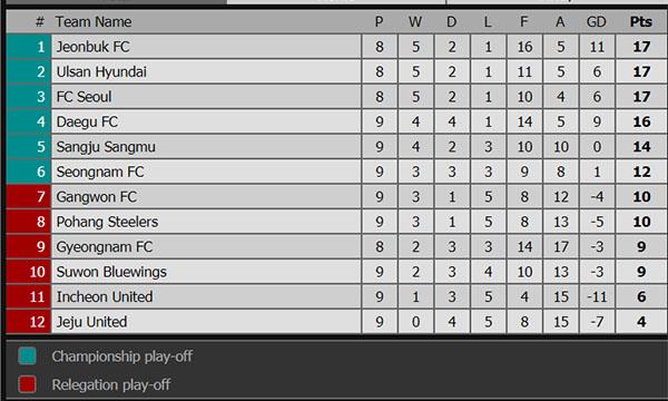 Lịch thi đấu bóng đá hôm nay, trực tiếp bóng đá, truc tiep bong da, kết quả Hà Nội vs TPHCM, SLNA vs Nam Định, bxh V League, bxh Ngoại hạng Anh, Muangthong, Incheon