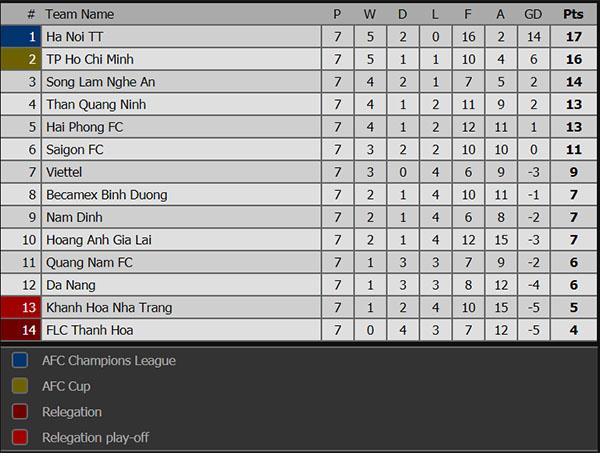 Lịch thi đấu bóng đá hôm nay, kết quả HAGL vs Thanh Hóa, trực tiếp MU vs Chelsea, trực tiếp bóng đá, truc tiep bong da, trực tuyến, MU vs Chelsea, bxh Ngoại hạng Anh