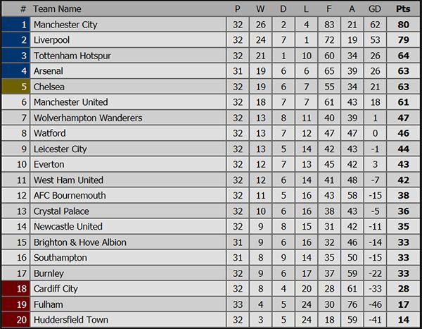 kết quả bóng đá Anh, ket qua bong da hom nay, bảng xếp hạng Ngoại hạng Anh, kết quả bóng đá, ket qua bong da, Wolves vs MU, MU vs Wolverhampton, MU, Chelsea, Man City