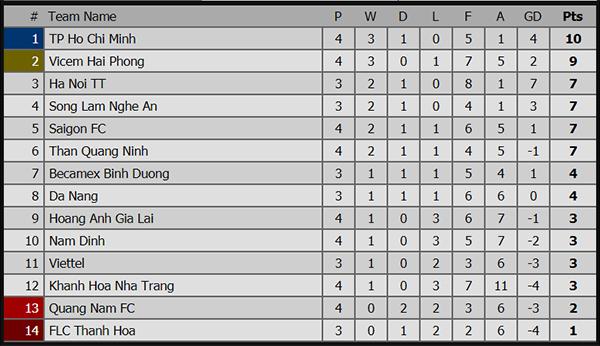 trực tiếp bóng đá, Hà Nội FC, SLNA, Hà Nội, Hà Nội vs SLNA, truc tiep Hà Nội vs SLNA, trực tiếp SLNA vs Hà Nội, link trực tiếp V League 2019, xem bóng đá trực tuyến