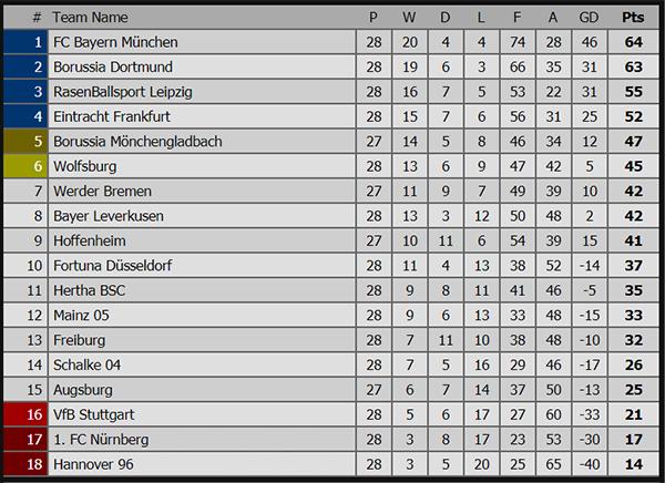 Kết quả Bayern vs Dortmund, Bayern vs Dortmund, video clip highlights Bayern 5-0 Dortmund, tỷ số, bảng xếp hạng bóng đá Đức, ngôi đầu bảng, Lewandowski, Hummels
