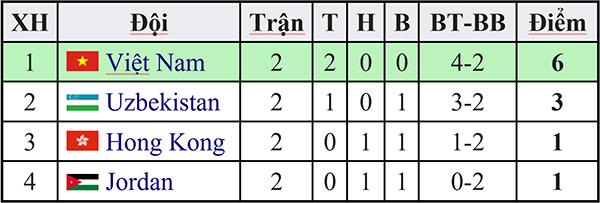 Lịch thi đấu bóng đá hôm nay, trực tiếp Buriram United vs Bắc Kinh Quốc An, Liverpool vs Porto, Tottenham vs Man City, Việt Nam vs Jordan, vòng loại Olympic, Cúp C1, K+
