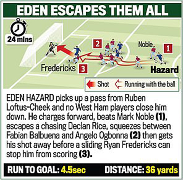 Kết quả Chelsea West Ham, video clip highlights Chelsea 2-0 West Ham, kết quả bóng đá, ket qua bong da, bảng xếp hạng Ngoại hạng Anh, Eden Hazard, siêu phẩm, cú đúp, kqbd