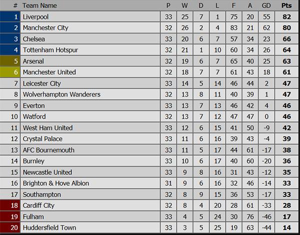 kết quả bóng đá hôm nay, kết quả bóng đá, ket qua bong da, kqbd, kết quả Bình Dương vs Viettel, Chelsea vs West Ham, bảng xếp hạng V League, bảng xếp hạng Ngoại hạng Anh
