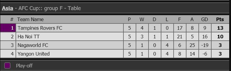 Kết quả bóng đá hôm nay, kết quả bóng đá, ket qua bong da, kết quả Barcelona vs Liverpool, kết quả Barca vs Liverpool, Kết quả cúp C1, Hà Nội FC, Bình Dương, AFC Cup