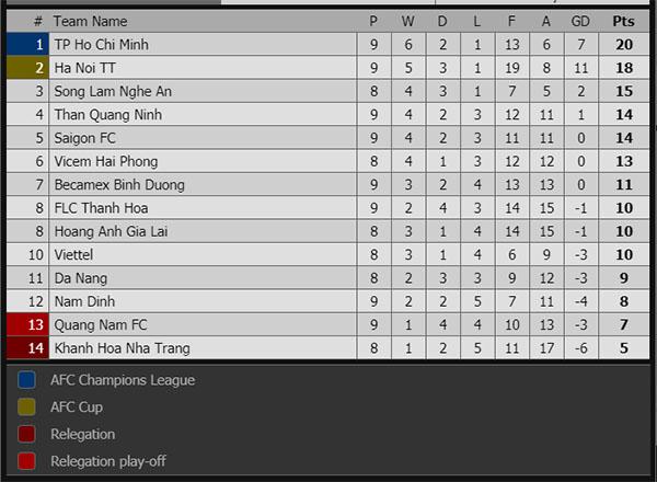 Kết quả bóng đá hôm nay, kết quả bóng đá, ket qua bong da, kết quả Thanh Hóa vs Hà Nội, Xuân Trường ghi bàn, bxh V League, Muang Thong United, Buriram, Incheon, kqbd