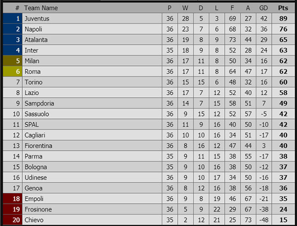 Roma vs Juve, Roma vs Juventus, video Roma 2-0 Juve, video Roma 2-0 Juventus, Cuộc đua Top 4, bxh bóng đá Ý, AC Milan, Roma, Juve, Inter Milan, Atalanta, Ronaldo, Dzeko