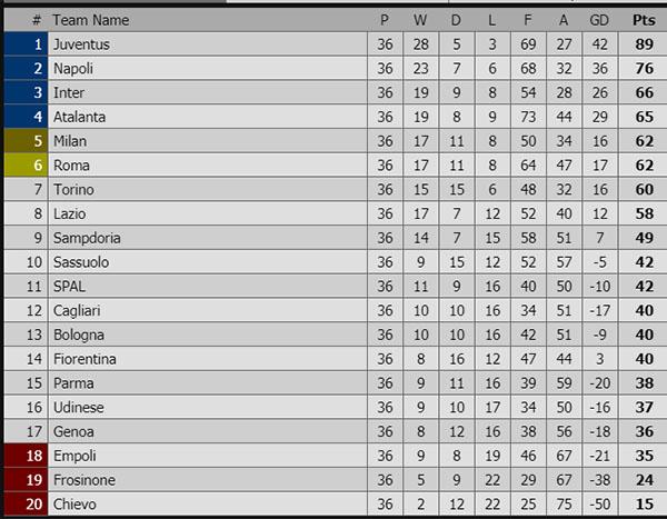 Kết quả bóng đá hôm nay, kết quả bóng đá, ket qua bong da, kết quả Inter vs Chievo, video Inter vs Chievo, kết quả bóng đá Ý, bxh bóng đá Ý, Top 4, chung kết cúp Ý, kqbd