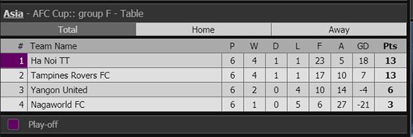 Kết quả bóng đá, ket qua bong da, kqbd, kết quả AFC Cup, Hà Nội, Bình Dương, cúp Liên đoàn Thái, Muang Thong, Lazio Atalanta, play-off Ngoại hạng Anh, chung kết cúp Ý
