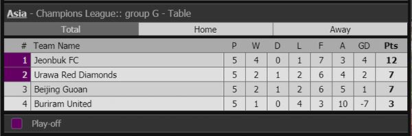 Lịch thi đấu bóng đá hôm nay, trực tiếp bóng đá, truc tiep bong da, kết quả bóng đá Ý, bxh bóng đá Ý, trực tiếp cúp C1 châu Á, Jeonbuk vs Buriram,  Xuân Trường, Buriram
