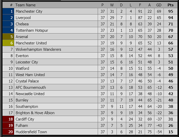 MU, MU vs Cardiff, trực tiếp MU vs Cardiff, MMU Top 4, MU Champions League, MU Europa League, MU C2, MU C1, bxh Ngoại hạng Anh, MU tiệc cuối năm, Luke Shaw, xấu hổ