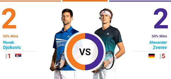 Lịch thi đấu Pháp mở rộng hôm nay, trực tiếp Roland Garros hôm nay, Roland Garros, Pháp mở rộng, link xem trực tiếp Pháp mở rộng, Djokovic đấu với Zverev, Thiem Khachanov
