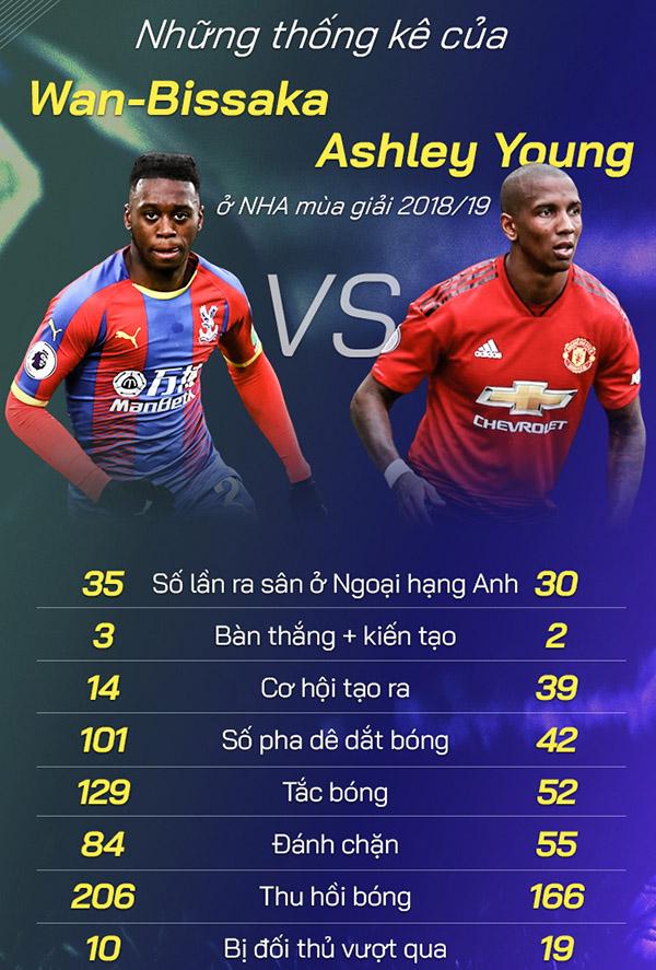 MU, M.U, Man United, chuyển nhượng MU, chuyển nhượng Man United, chuyển nhượng M.U, MU mua Wan-Bissaka, Ole mua Wan-Bissaka, Wan-Bissaka, Crystal Palace, Ole Solskjaer