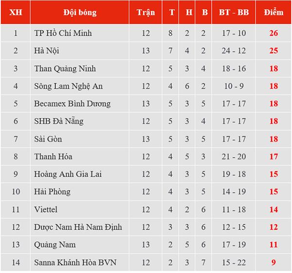 Kết quả bóng đá hôm nay, kết quả Hà Nội đấu với Sài Gòn, kết quả Hà Nội vs Sài Gòn, kết quả bóng đá, ket qua bong da, kết quả Quảng Nam vs Bình Dương, kqbd, BXH V League