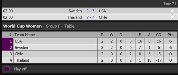 Kết quả Thụy Điển đấu với Thái Lan, Thụy Điển vs Thái Lan, video clip Thụy Điển 5-1 Thái Lan, Wold Cup 2019, Thái Lan thua thảm, Thái Lan bị loại, Thái Lan thua kỷ lục