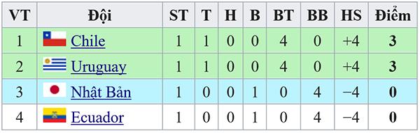 kết quả bóng đá hôm nay, ket qua bong da, kqbd, kết quả Nhật Bản đấu với Chile, kết quả Nhật vs Chile, Nhật Bản vs Chile, Nhật Bản, Chile, kết quả Copa America 2019