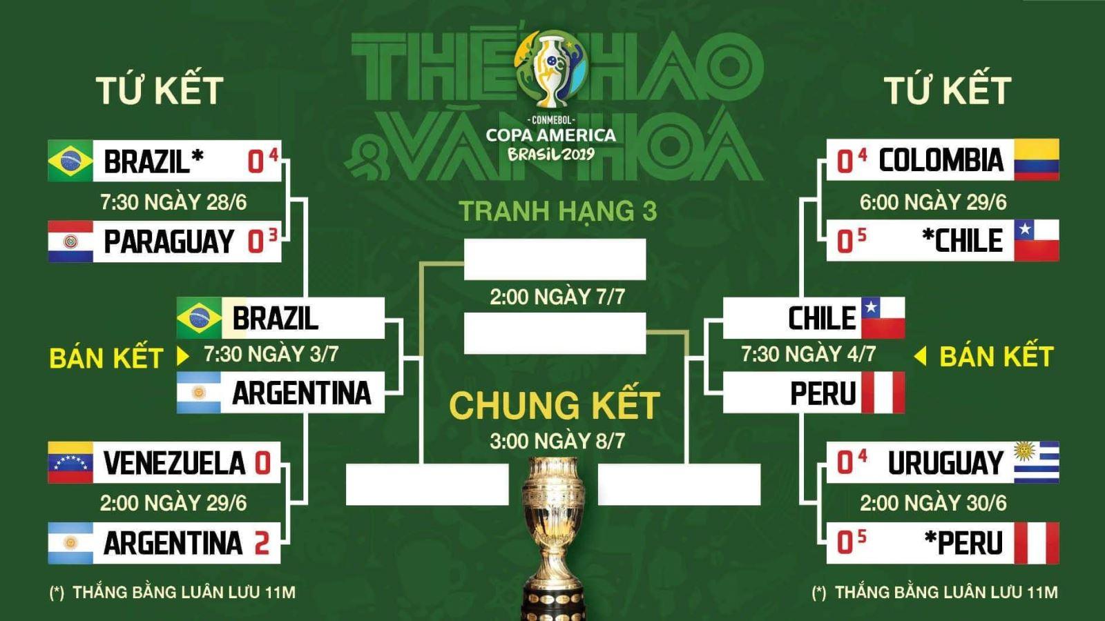 truc tiep bong da, trực tiếp bóng đá, trực tiếp bóng đá hôm nay, Brazil đấu với Argentina, Chile đấu với Peru, Brazil vs Argentina, Chile vs Peru, lịch thi đấu Copa America 2019
