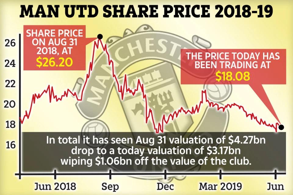 MU, chuyển nhượng MU, lịch thi đấu bóng đá hôm nay, Man United, M.U, chuyển nhượng Man United, MU lỗ hơn 1 tỷ USD, MU không được dự cúp C1, cổ phiếu MU, giá trị MU, Pogba