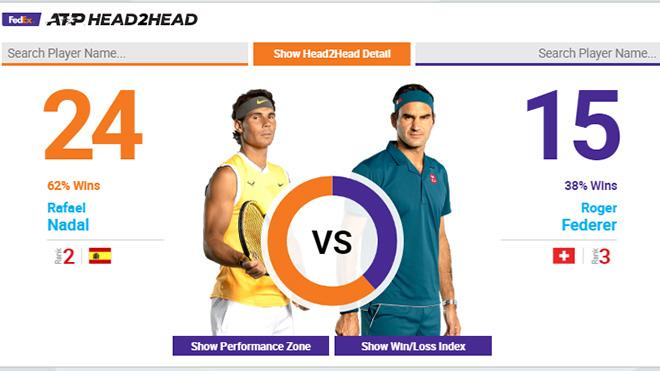 Lịch thi đấu quần vợt hôm nay, truc tiep quan vot, trực tiếp Federer vs Nadal, Nadal vs Federer, trực tiếp Djokovic vs Bautista Agut, trực tiếp Serena vs Strycova, FPT