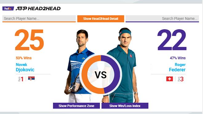 Link xem trực tiếp Djokovic đấu với Federer, xem trực tiếp Djokovic vs Federer ở đâu, trực tiếp Djokovic vs Federer,  truc tiep quan vot, chung kết Wimbledon 2019