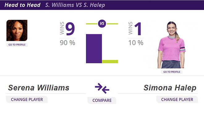 Lịch thi đấu quần vợt hôm nay, truc tiep quan vot, trực tiếp quần vợt, Serena vs Halep, xem trực tiếp Serena vs Halep ở đâu, Djokovic vs Federer, chung kết Wimbledon 2019