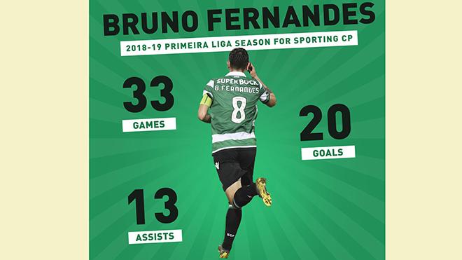 MU, chuyển nhượng MU, Man United, M.U, chuyển nhượng Man United, chuyển nhượng M.U, Bruno Fernandes sang MU, Bruno Fernandes bật khóc, Sporting vs Valencia, chuyển nhượng