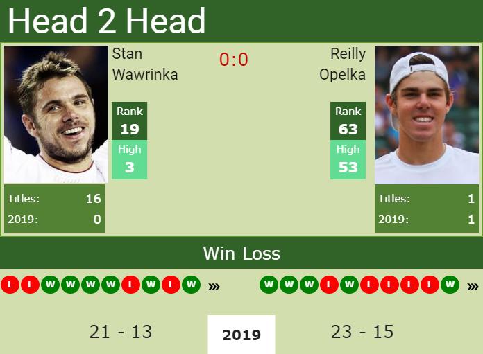 Lịch thi đấu quần vợt hôm nay, trực tiếp quần vợt, truc tiep quan vot, trực tiếp Djokovic vs Kudla, xem trực tiếp Djokovic đấu với Kudla ở đâu, trực tiếp Wimbledon 2019