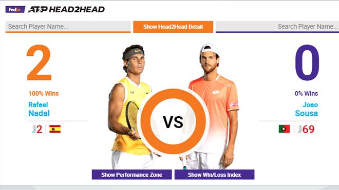 Lịch thi đấu quần vợt hôm nay, lịch đấu đơn nam, lịch đấu đơn nữ, trực tiếp Nadal vs Sousa, Trực tiếp Federer vs Berrettini, Trực tiếp Djokovic vs Humbert, Wimbledon 2019