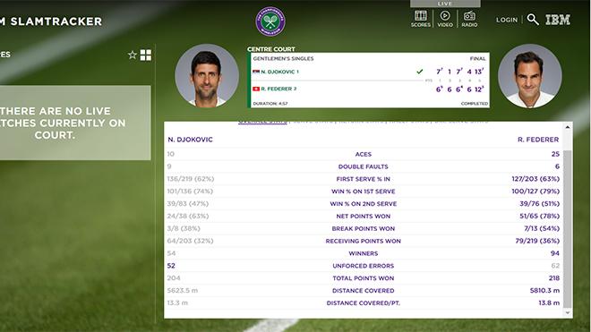 Kết quả Djokovic vs Federer, kết quả quần vợt, Djokovic hạ Federer, kết quả tennis, ket qua quan vot, chung kết Wimbledon 2019, tennis, Djokovic, Federer, Grand Slam